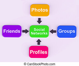 Social Networks Diagram Meaning Internet Networking Friends...