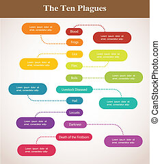 timeline of the ten plagues , Passover holiday - timeline of...