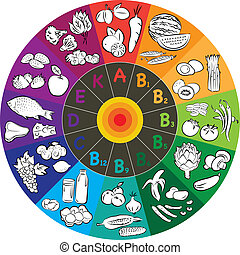 Vitamin Wheel - vector illustration of vitamin groups in...