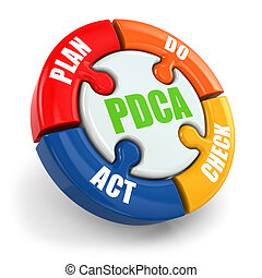 PDCA Plan, do, check, act - Plan, do, check, act PDCA on...