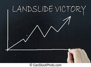Landslide victory handwritten on a chalk board with a line...