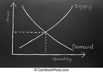 Supply and demand chart drawn on a blackboard.
