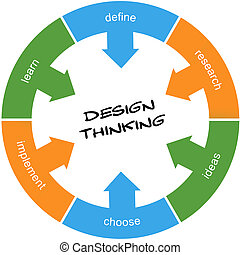 Design Thinking Circle Concept - Design Thinking Scribbled...