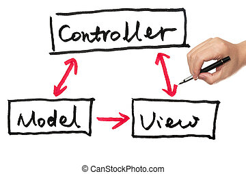Model, view and controller