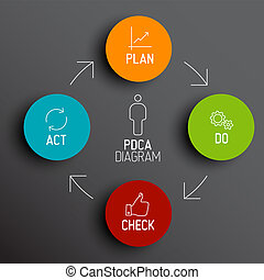 Vector PDCA (Plan Do Check Act) diagram / schema - Vector...