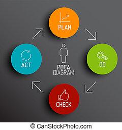 Vector PDCA (Plan Do Check Act) diagram / schema - Vector...