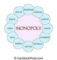 Monopoly Circular Word Concept - Monopoly concept circular...