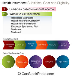 Subsidies Eligibility Chart - An image of a subsidies...