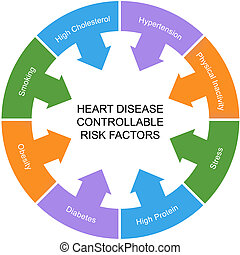 Heart Disease Controllable Risk Factors Circle Concept with...