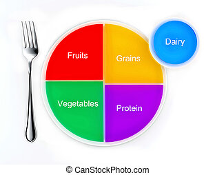 The food groups represented as a pie chart on a plate, the...