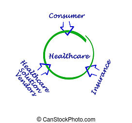 Healthcare diagram