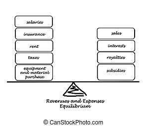 Revenue and expenses diagram
