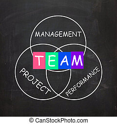 Words Refer to Team Management Project Performance - Words...