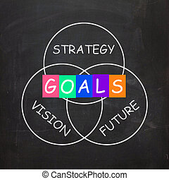Words Refer to Vision Future Strategy and Goals - Words...