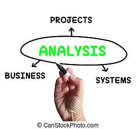 Analysis Diagram Showing Investigating Business Systems And...
