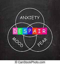 Despair Indicates a Mood of Fear and Anxiety - Despair...