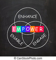 Encouragement Words are Empower Enhance Engage and Enable -...