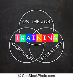 Training on the Job or Educational Workshop Words - Words...