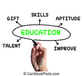 Education Diagram Means Aptitude Knowledge And Improving -...