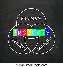 Companies Design and Produce Products and Market Them -...
