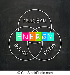 Natural Energy Means Nuclear Wind and Solar Power - Natural...