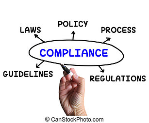 Compliance Diagram Means Obeying Rules And Guidelines -...