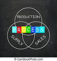 Supply Production Process and Sales Mean Inventory Logistics...