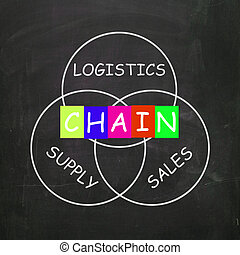 Sales and Supply Included in a Chain of Logistics