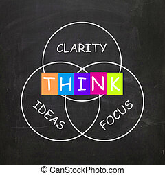 Words Show Clarity of Ideas Thinking and Focus - Words...