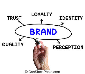 Brand Diagram Means Company Perception And Trust - Brand...