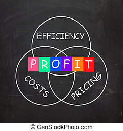 Profit Comes From Efficiency in Costs and Pricing - Profit...