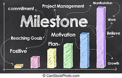 Success with Milestone - Positive Graph with Milestone on...