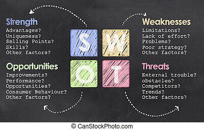 Definition on SWOT on Blackboard - Definition of SWOT with...