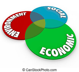 Environment, Social and Economic words on a venn diagram of...