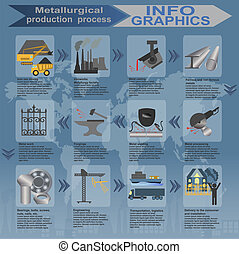 Process metallurgical industry info
