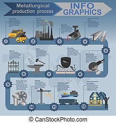 Process metallurgical industry info graphics. Vector...