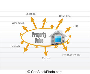 property value business model illustration design over a...
