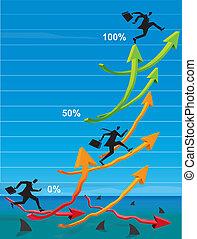 A very tough market - Executives climbing to higher profits...