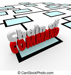 Chain of Command words on an organizational chart to illustrate the rules and order within a company, business, association or other group