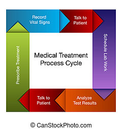Medical Treatment Process Chart - An image of a medical...