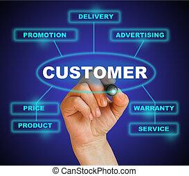customer approach - marketing concept of customer approach...