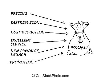 How to achieve large profit