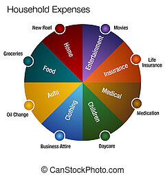 Household Expenses Chart - An image of a household expenses...