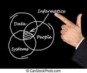 Diagram of informatics
