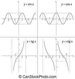Mathematics functions y=sin x, y=cos x, y=tg x, y=ctg x -...