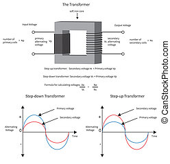 Diagram to show how a electrical transformer changes voltage and current.