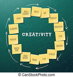 Creativity concept template with post it notes - Creativity...