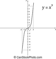 Diagram of mathematics function of the cube parabola -...