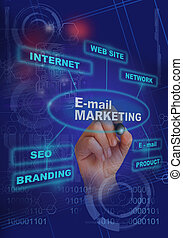 E- mail marketing - writing words E- mail marketing on...