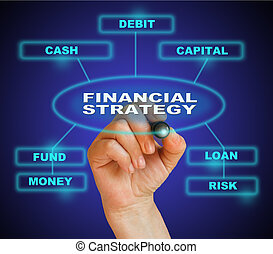 financial strategy concept - writing word financial strategy...